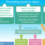 大發網運彩平台與日本政府推廣奧運賽事的網路投注,結果相當成功!